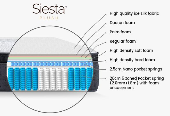 Melbourne Sleeps Well on Siesta PLUSH Mattresses
